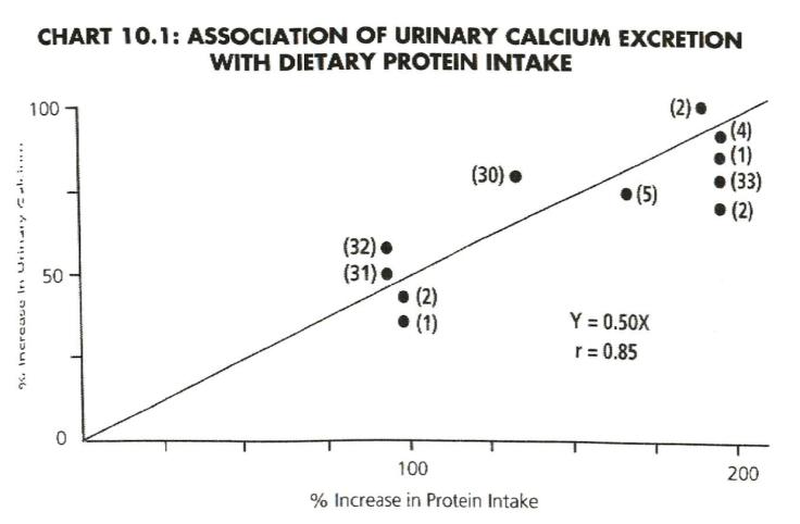 Calcium intake urinary calcium chart 10-1